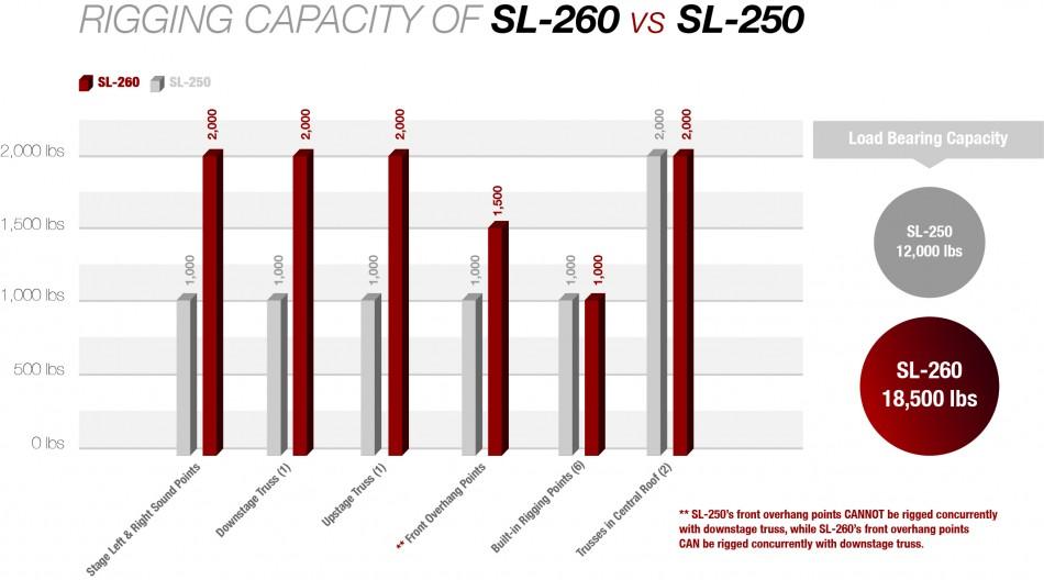 SL-260 vs SL-250